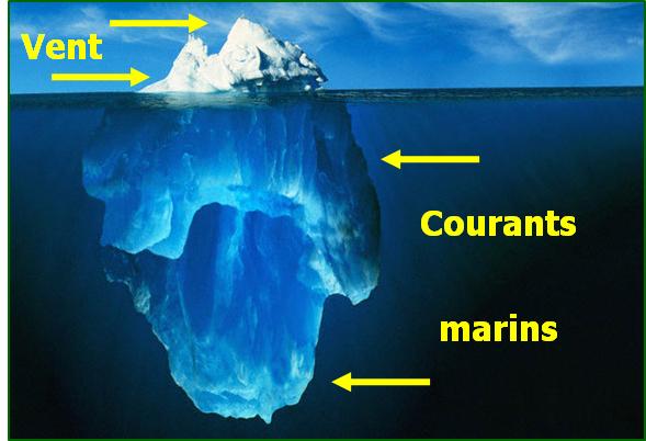 Iceberg_forces_motrices